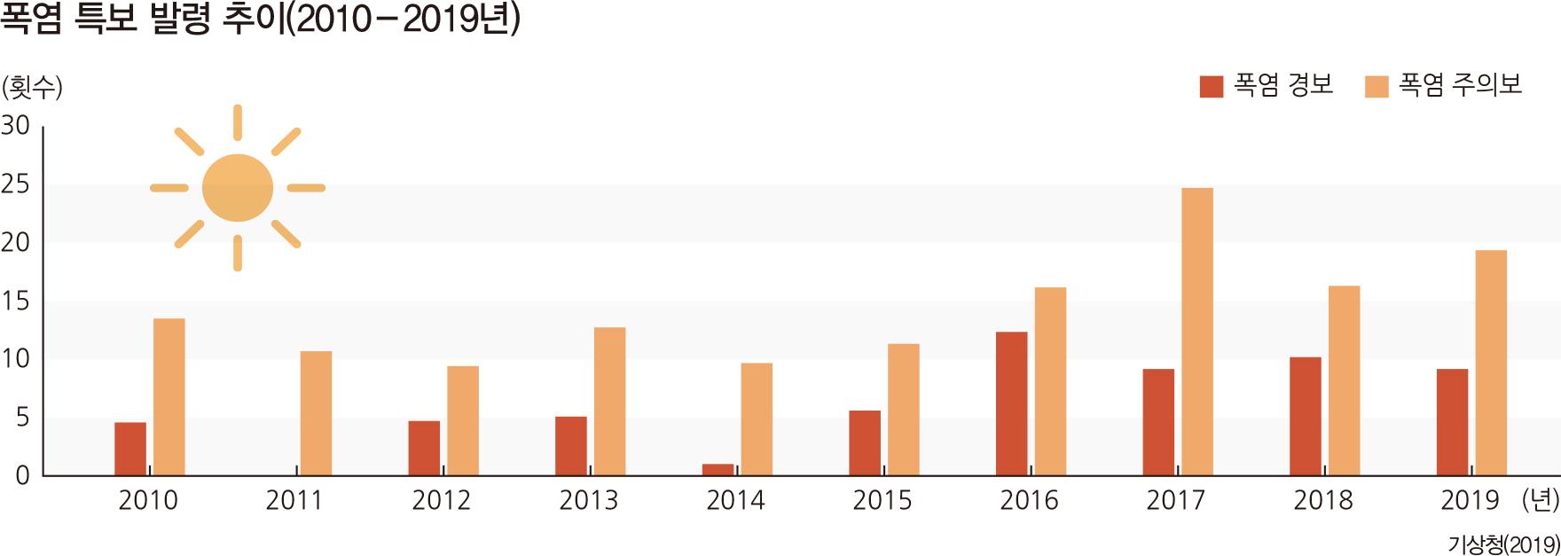 폭염 특보 발령 추이(2010 - 2019년)