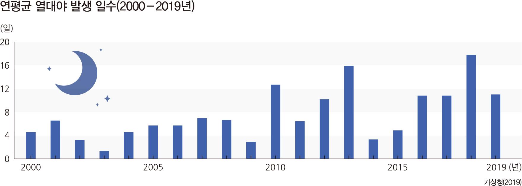연평균 열대야 발생 일수(2000-2019년)