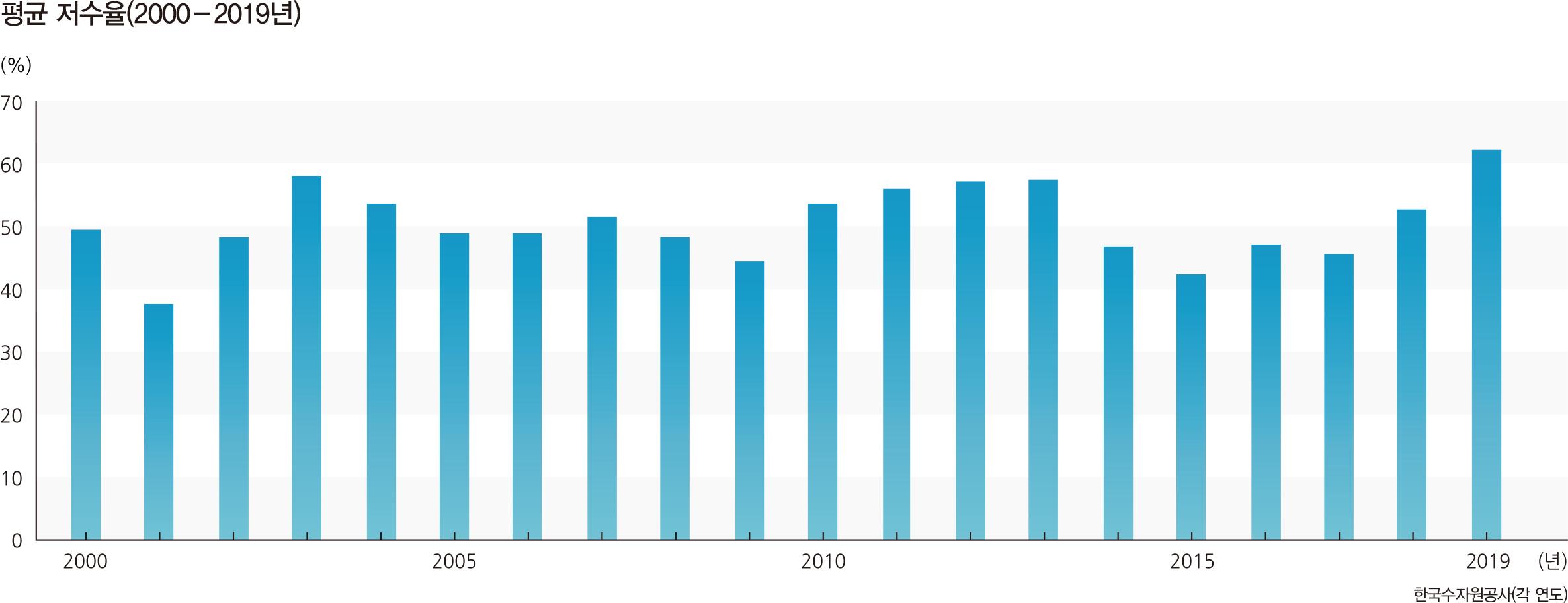 평균 저수율(2000-2019년)