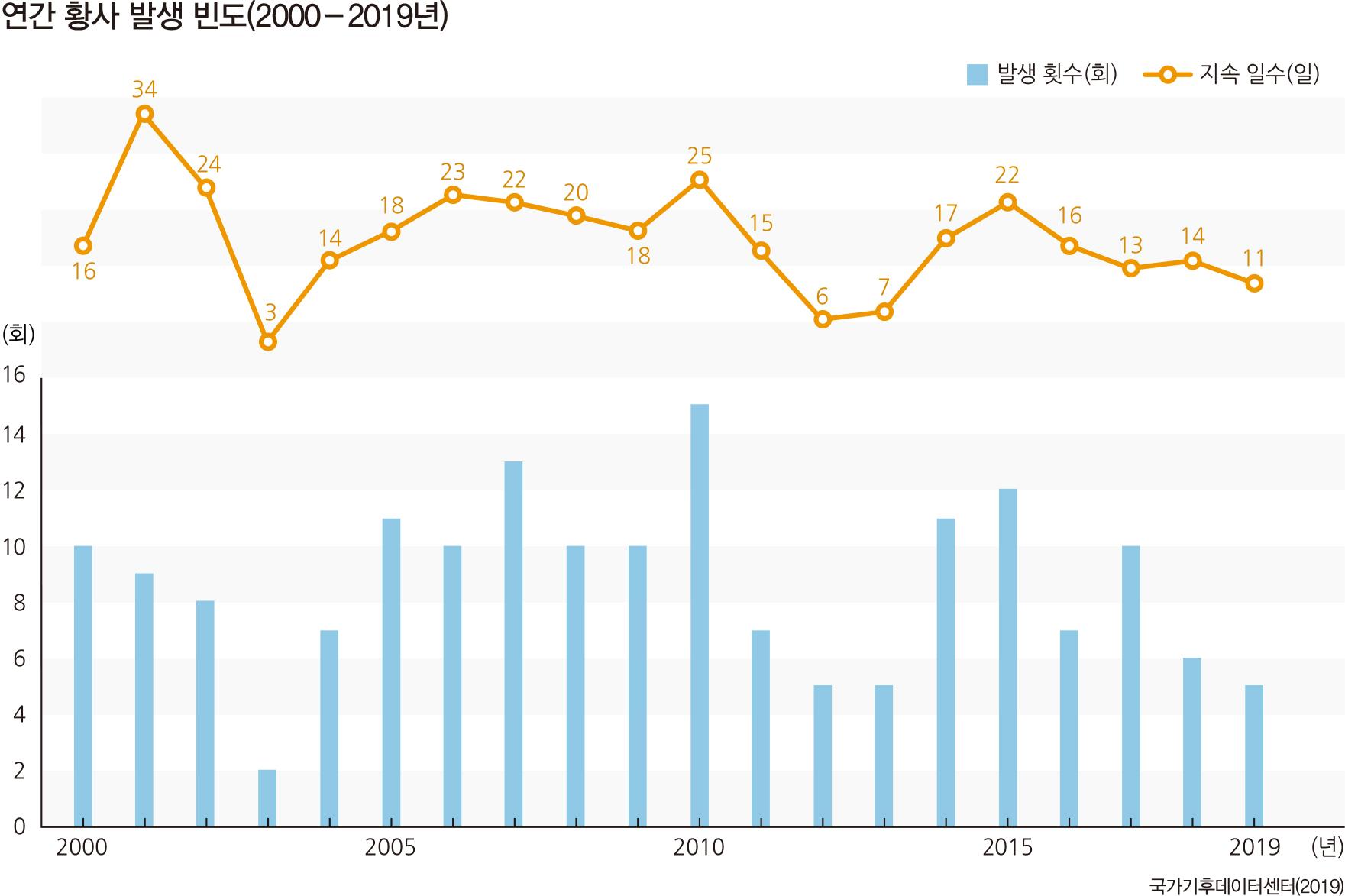 연간 황사 발생 빈도(2000-2019년)