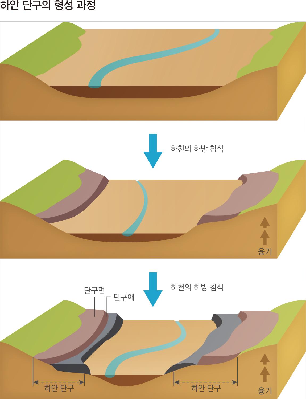 하안단구의형성과정