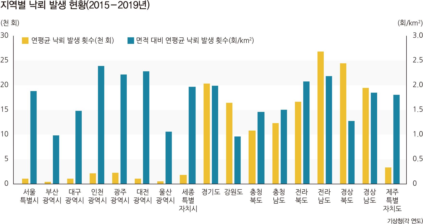 지역별 낙뢰 발생 현황(2015-2019년)