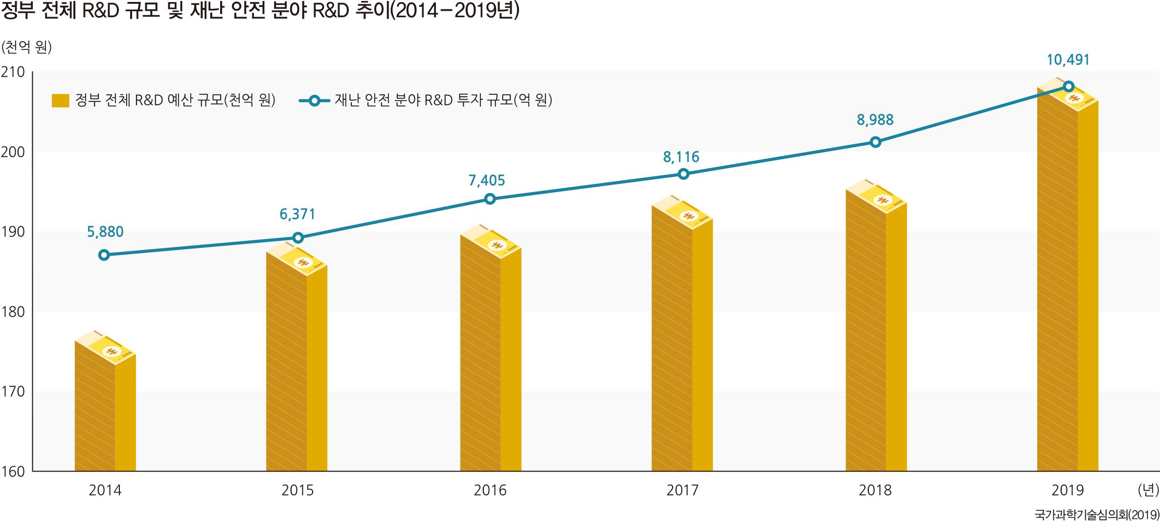 정부 전체 R&D 규모 및 재난 안전 분야 R&D 추이(2014-2019년)