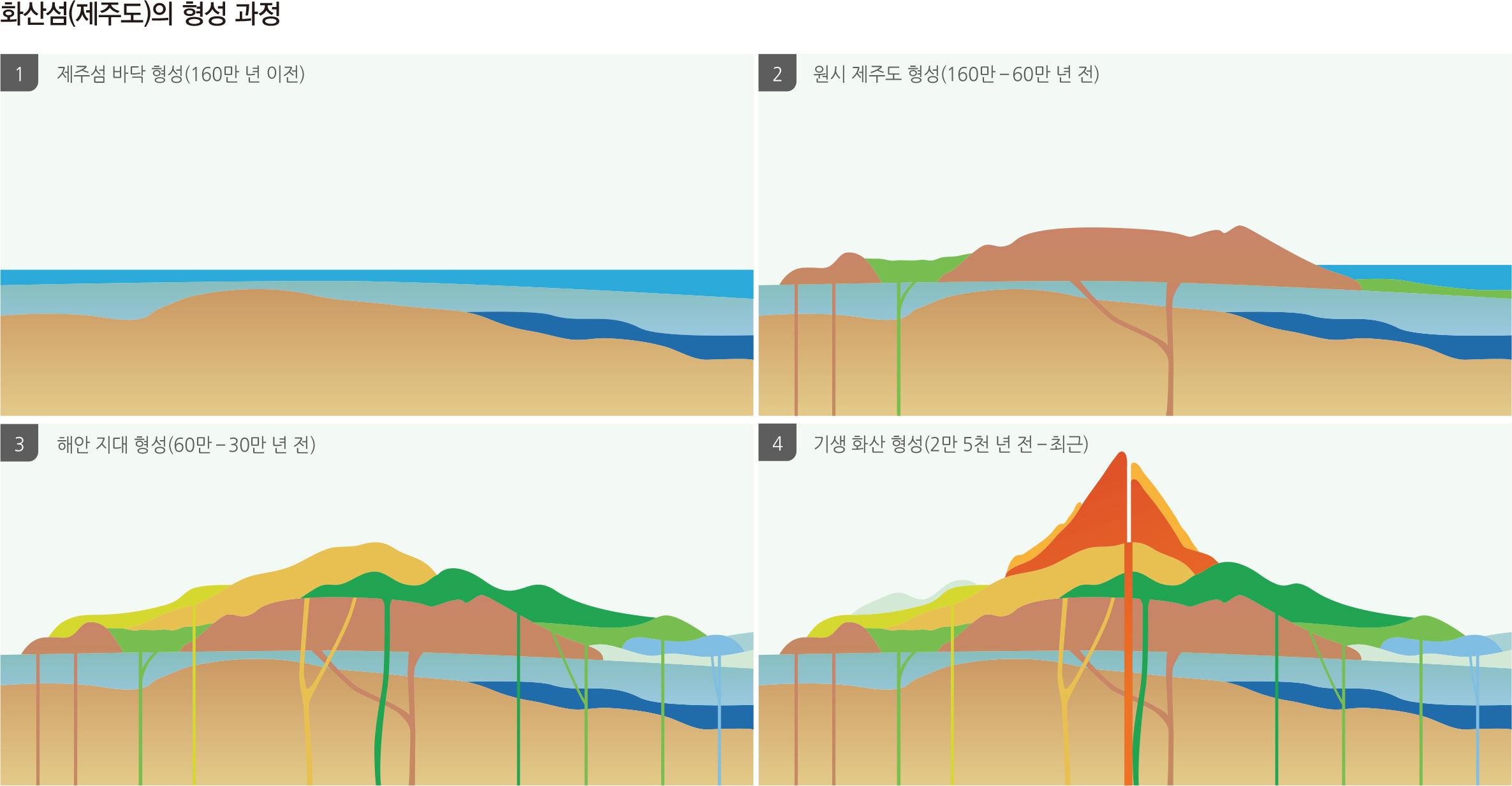 화산섬(제주도)의 형성 과정