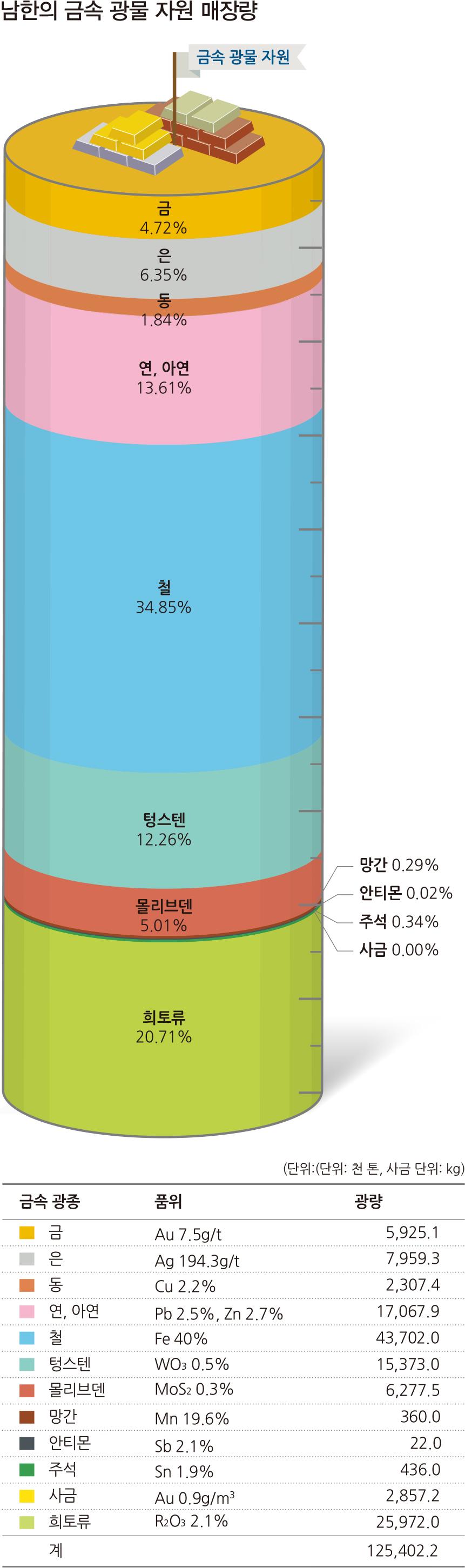 남한의 금속 광물 자원 매장량