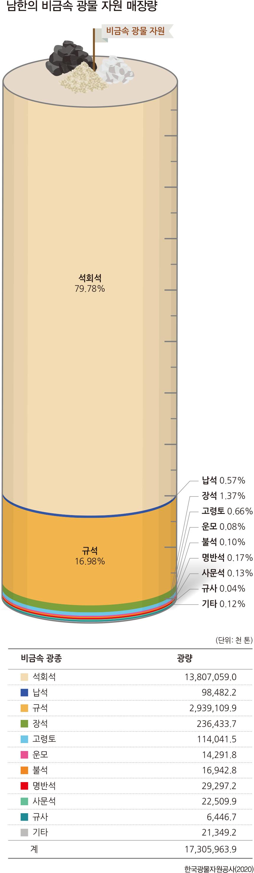 남한의 비금속 광물 자원 매장량