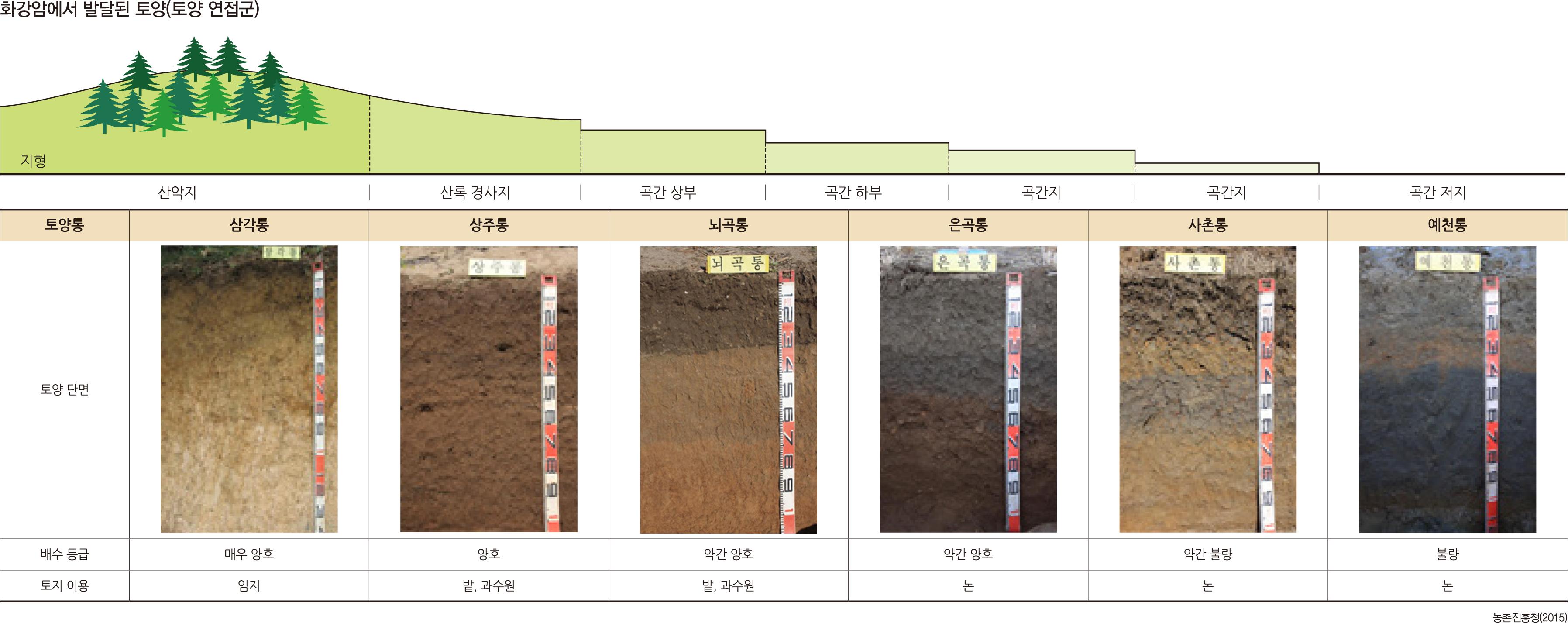 화강암에서 발달된 토양(토양 연접군)
