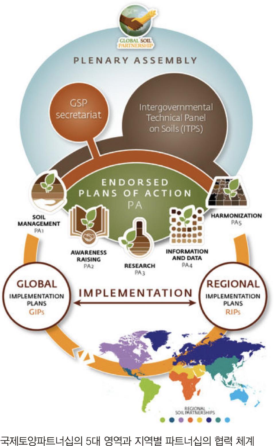 국제토양파트너십의 5대 영역과 지역별 파트너십의 협력 체계