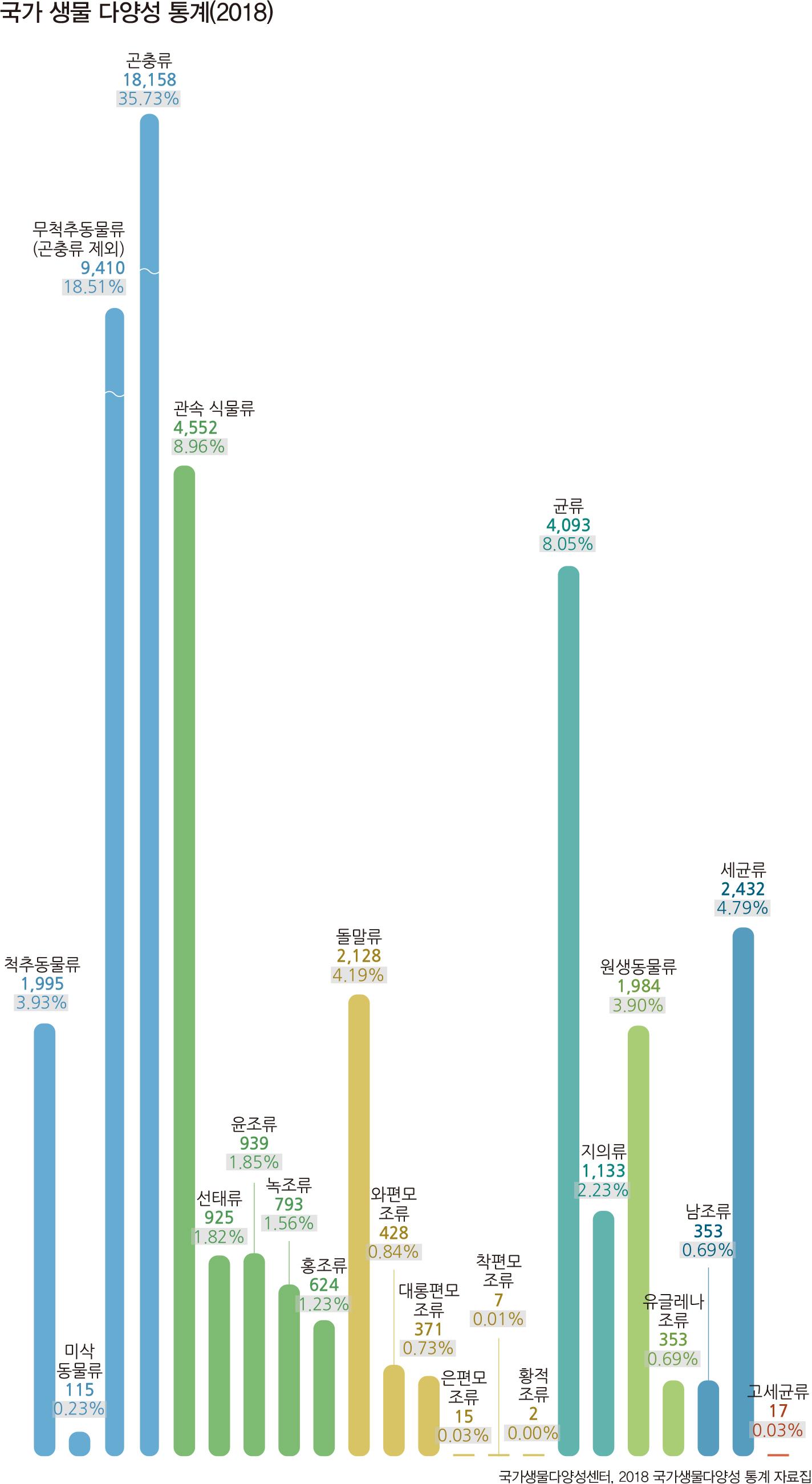 국가 생물 다양성 통계(2018)