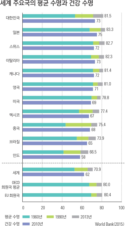 세계 주요국의 평균 수명과 건강 수명