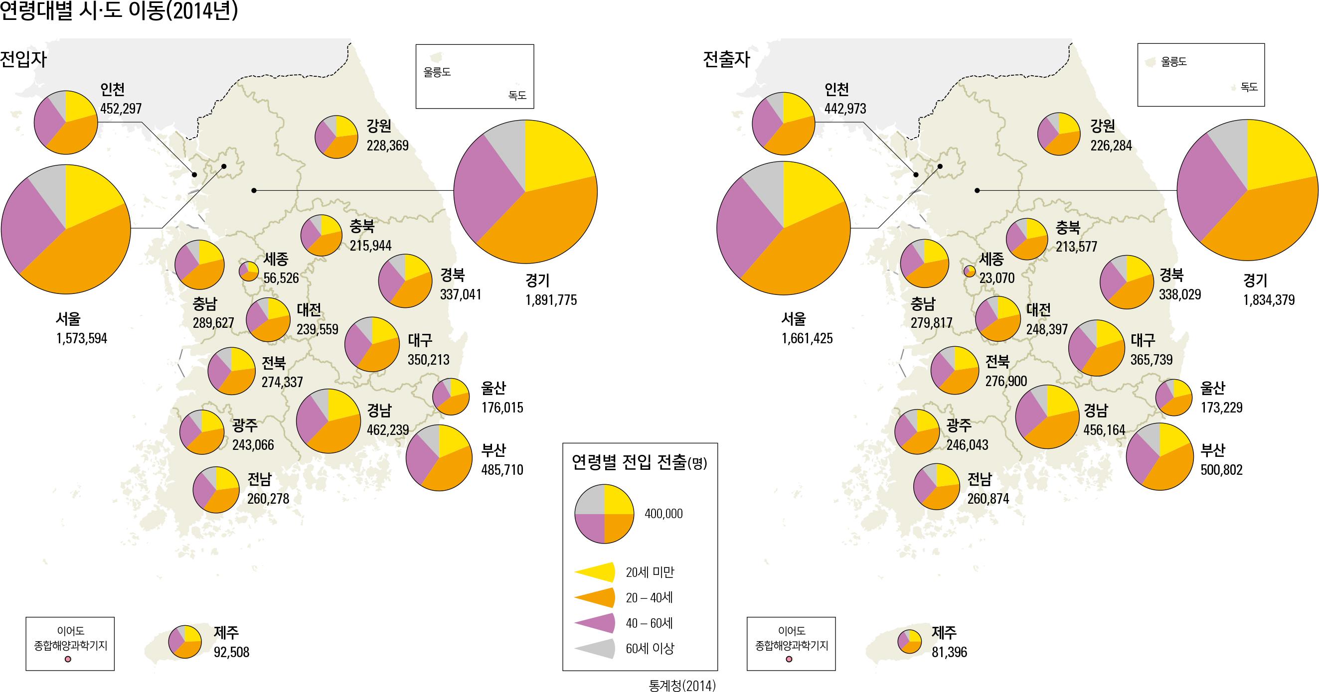 연령대별 시·도 이동(2014년)