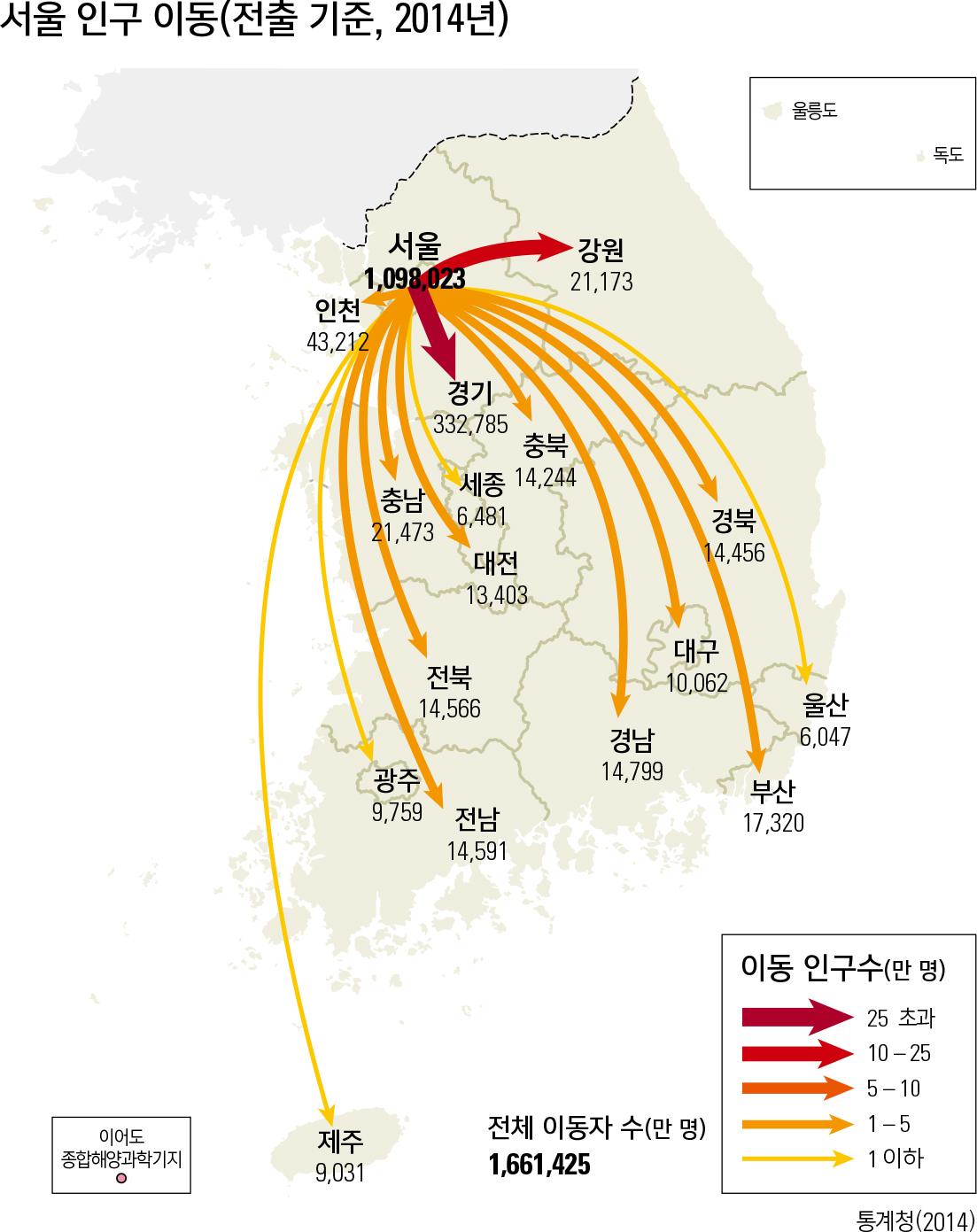 서울 인구 이동(전출 기준, 2014년)