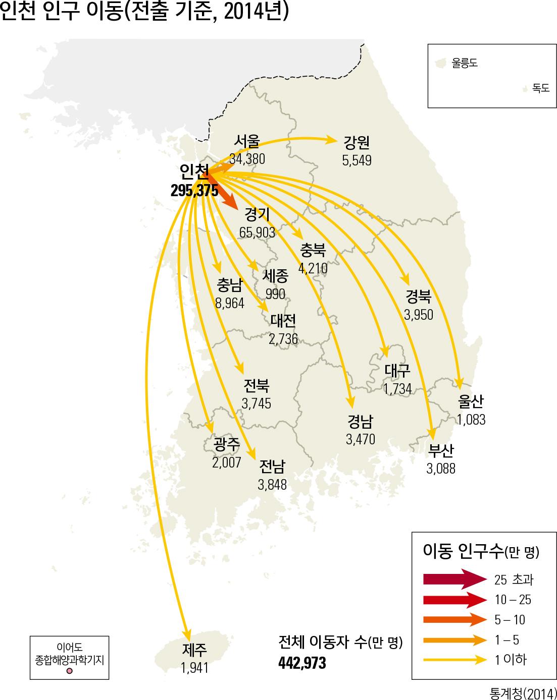 인천 인구 이동(전출 기준, 2014년)