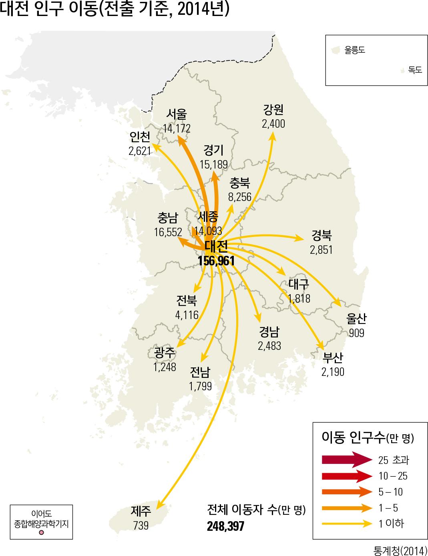 대전 인구 이동(전출 기준, 2014년)