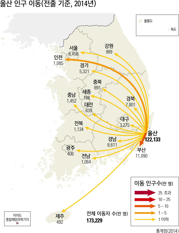 울산 인구 이동(전출 기준, 2014년)