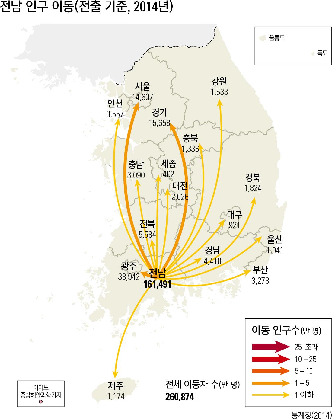 전남 인구 이동(전출 기준, 2014년)