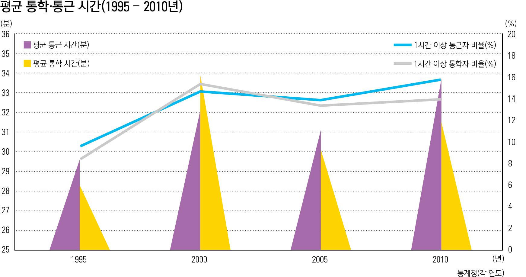 평균 통학·통근 시간(1995-2010년)