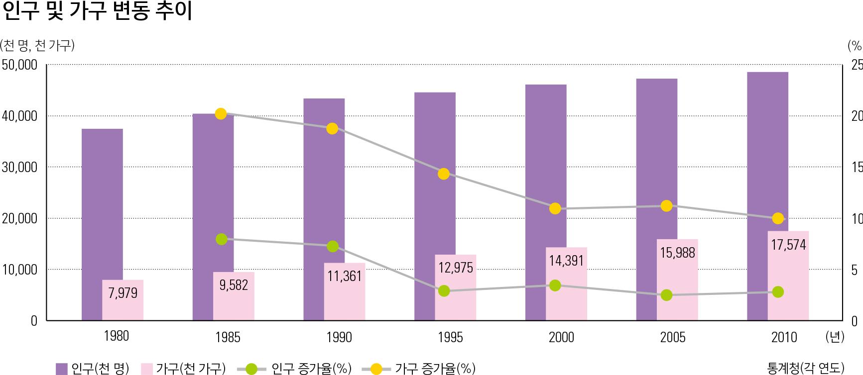인구 및 가구 변동 추이
