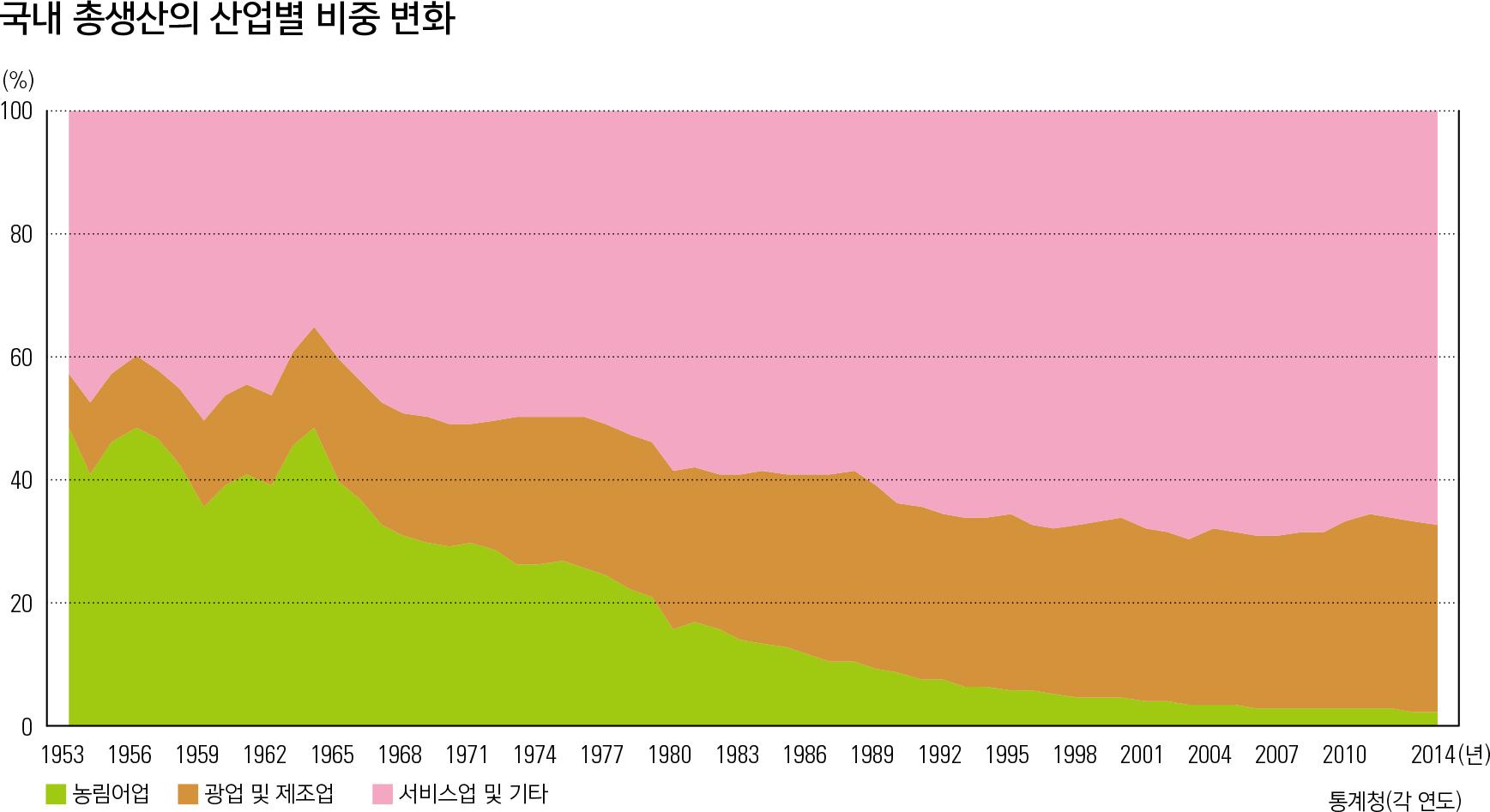 국내 총생산의 산업별 비중 변화