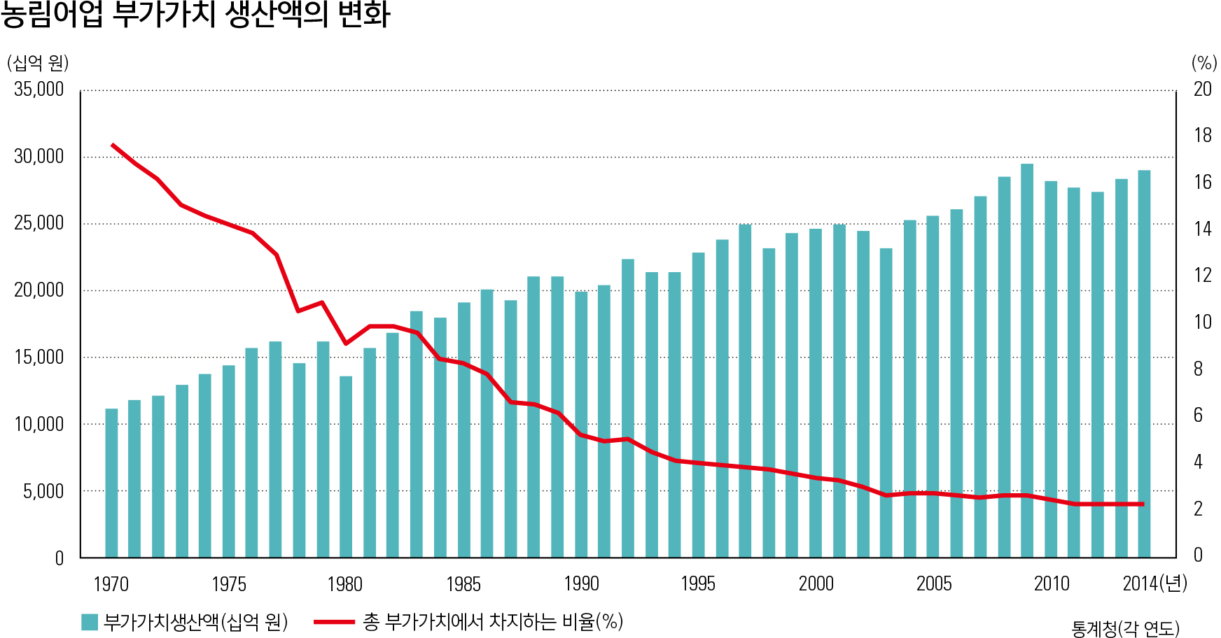 농림어업 부가가치 생산액의 변화