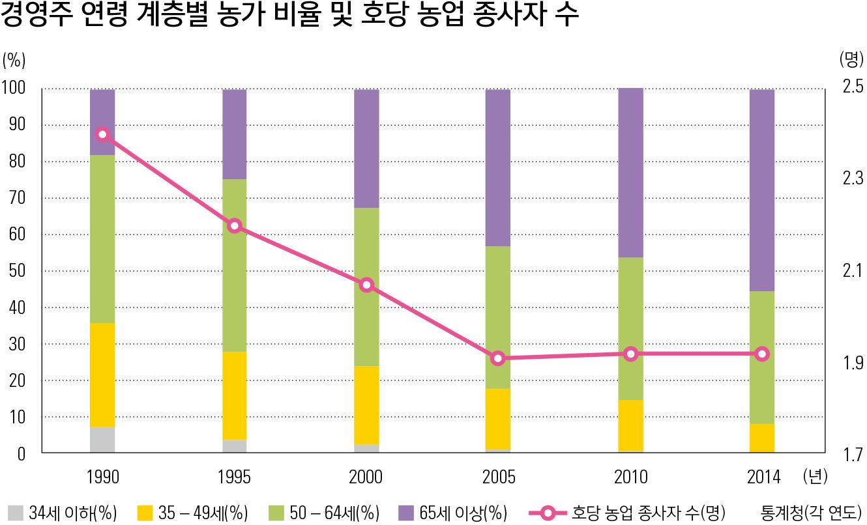 경영주 연령 계층별 농가 비율 및 호당 농업 종사자 수
