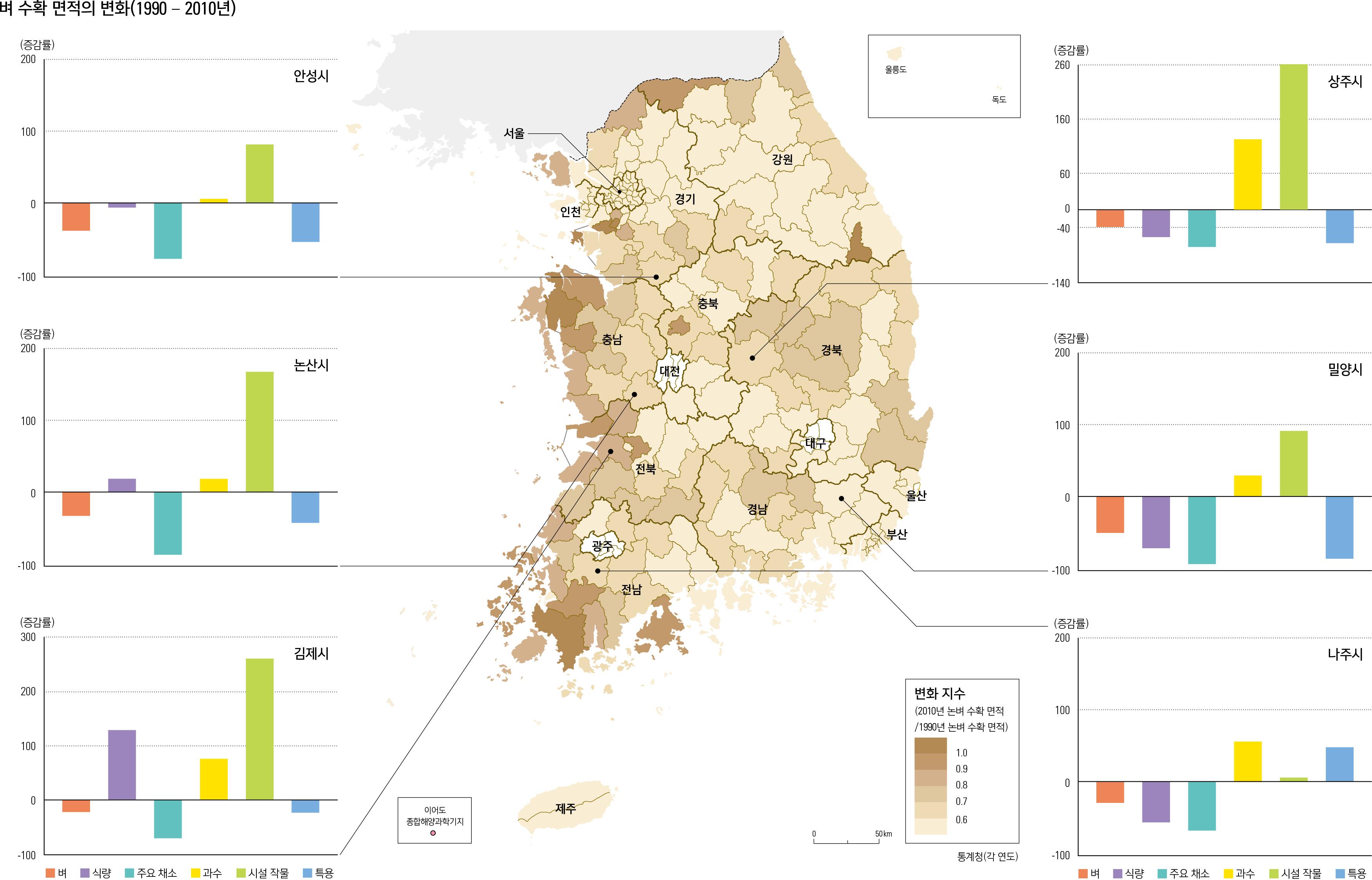 벼 수확 면적의 변화(1990 – 2010년)
