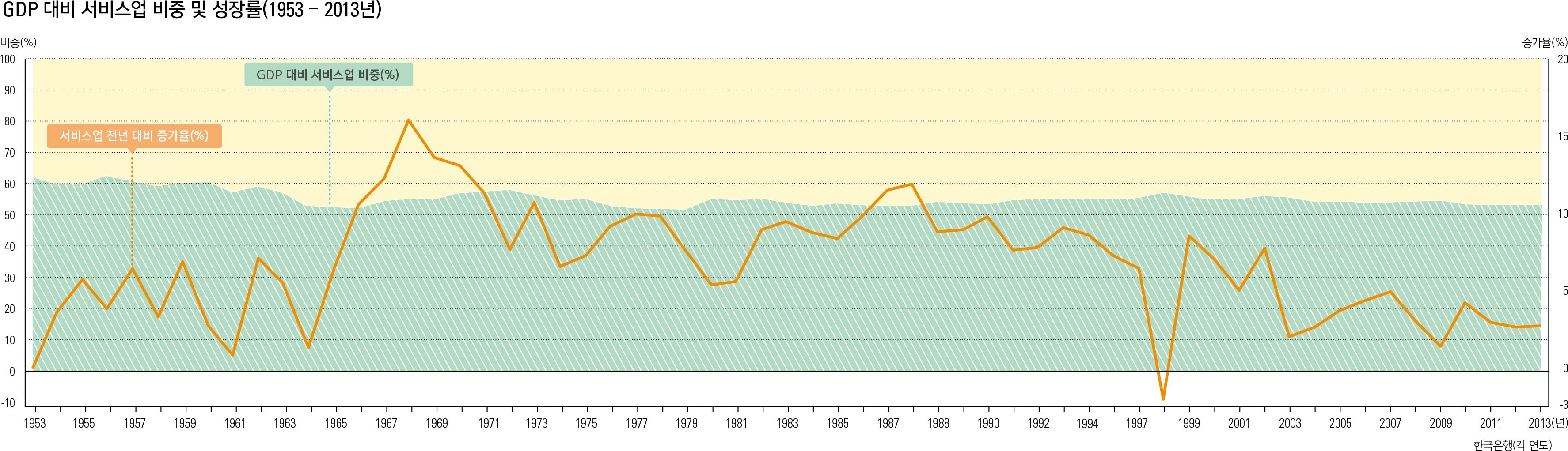 GDP 대비 서비스업 비중 및 성장률(1953 - 2013년)