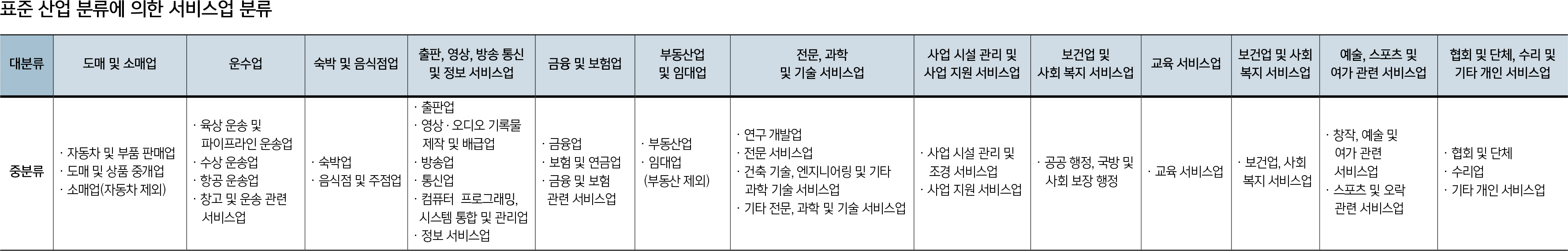 표준 산업 분류에 의한 서비스업 분류