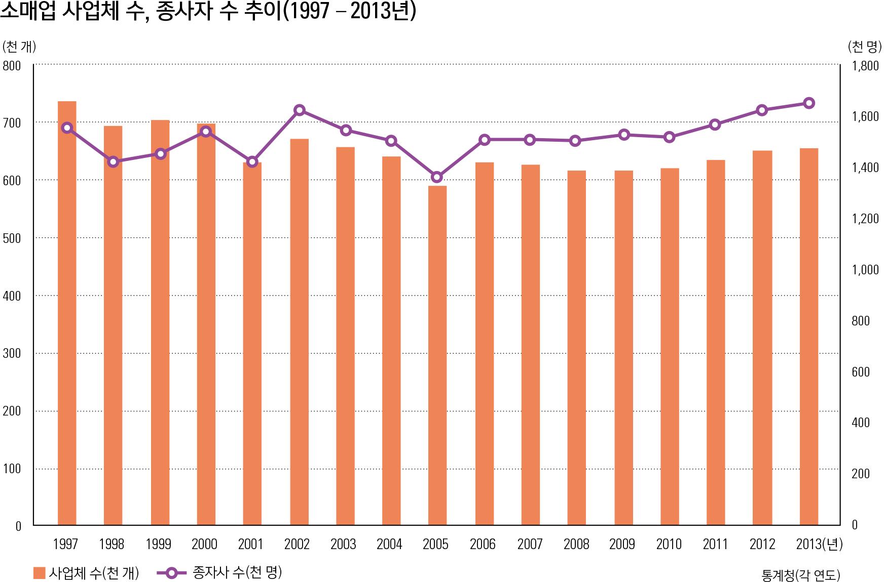 소매업 사업체 수, 종사자 수 추이(1997 – 2013년)