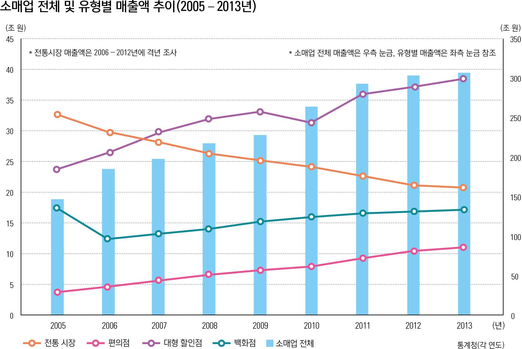 소매업 전체 및 유형별 매출액 추이(2005 – 2013년)