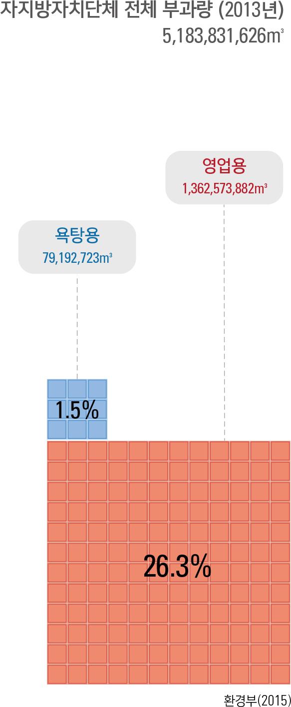 자지방자치단체 전체 부과량 (2013년)