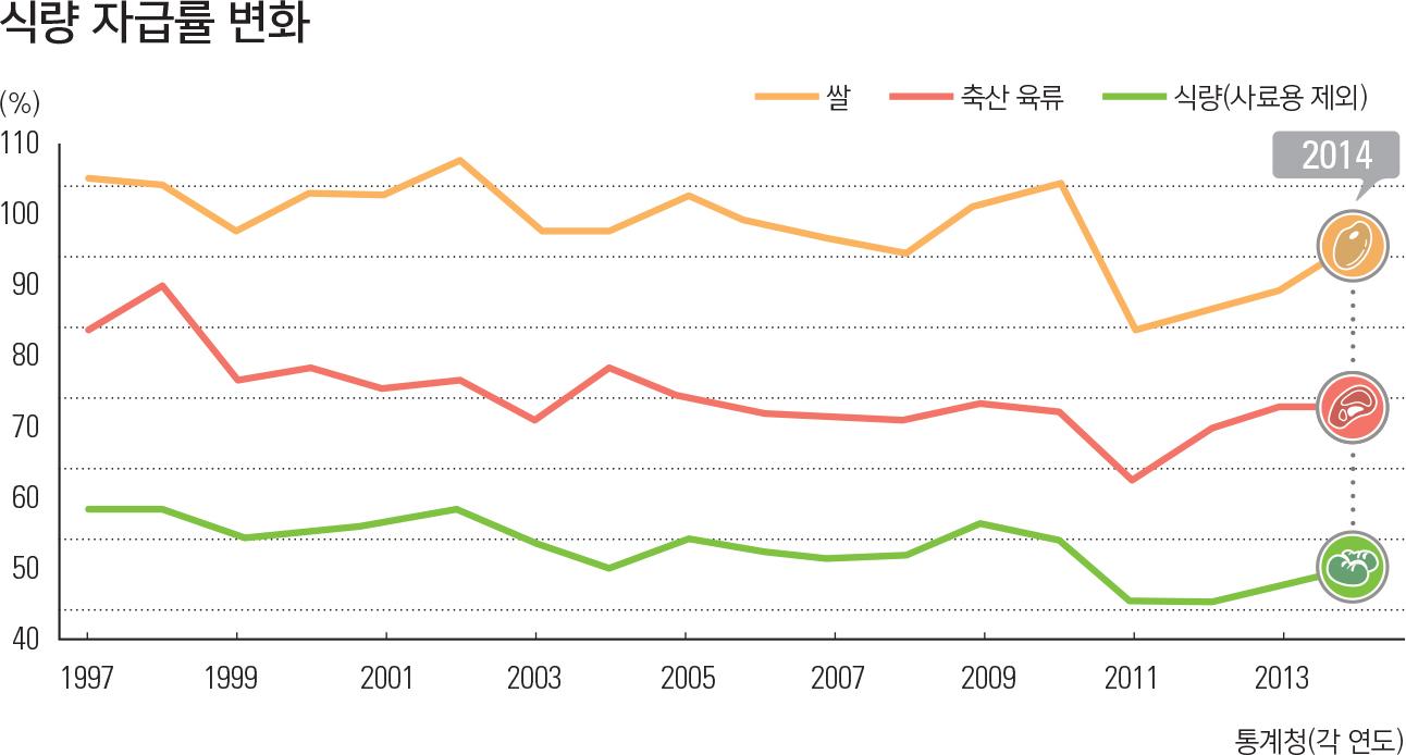 식량 자급률 변화