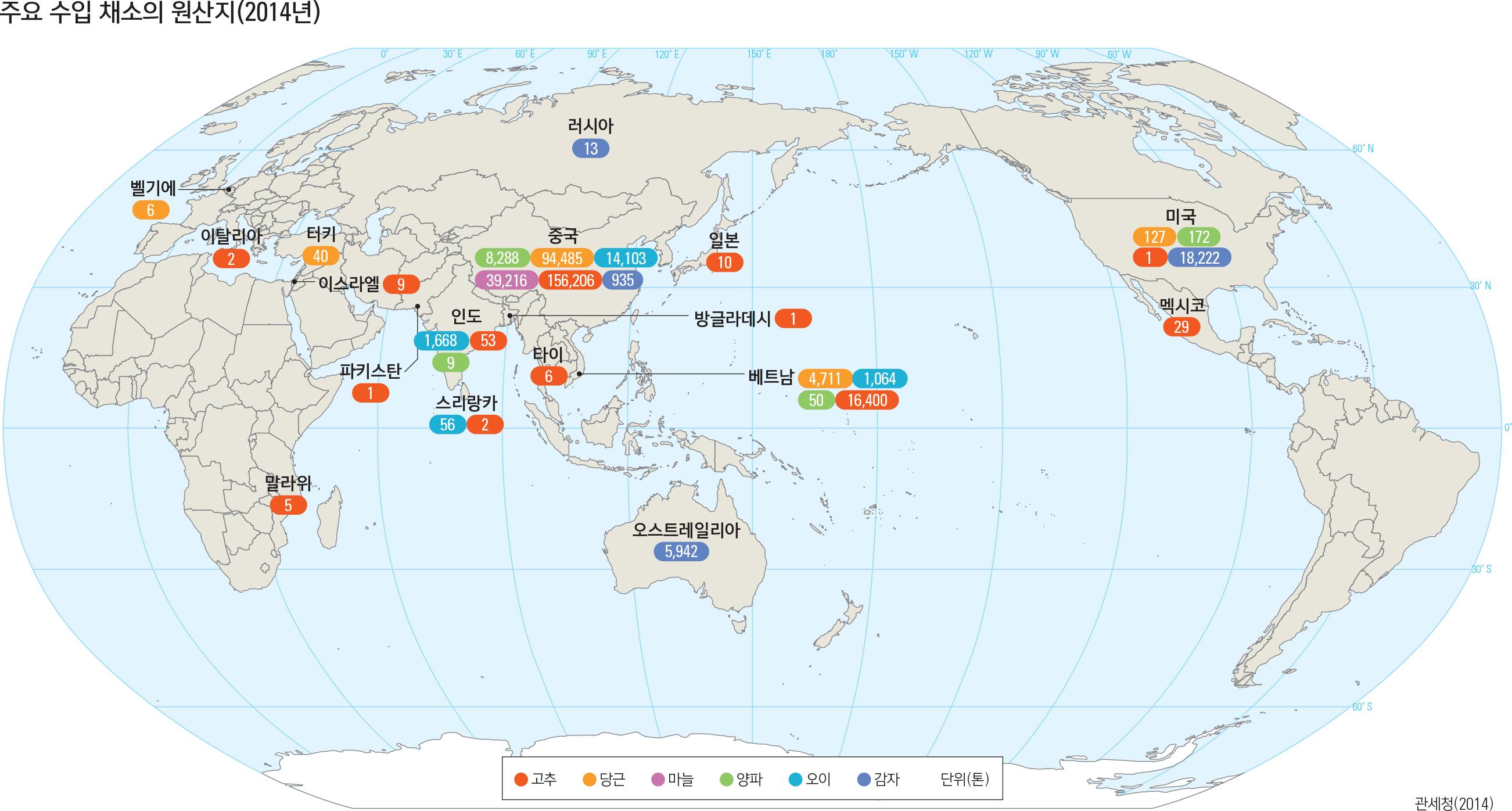 주요 수입 농산물 원산지(2014년)