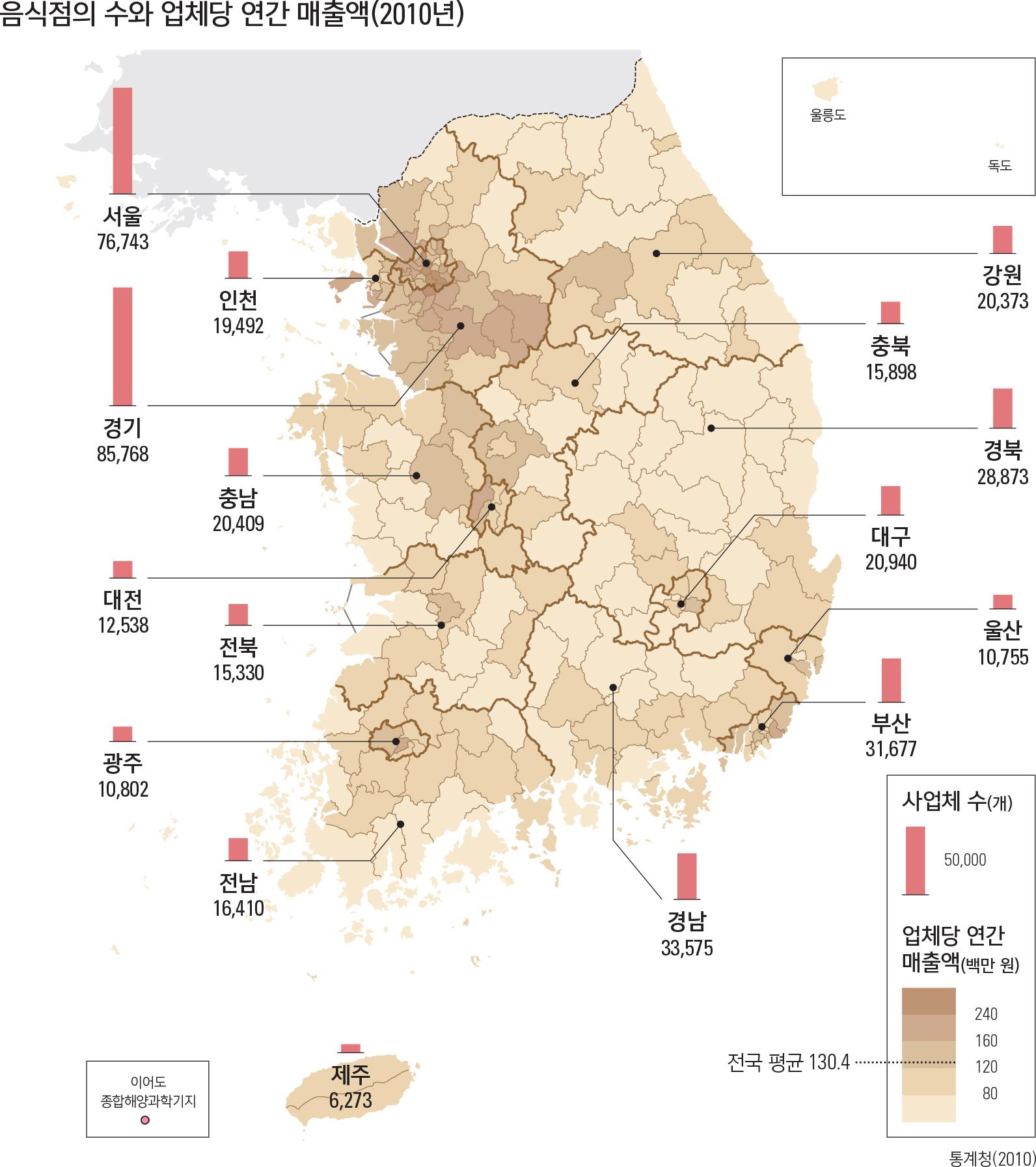 음식점의 수와 업체당 연간 매출액(2010년)