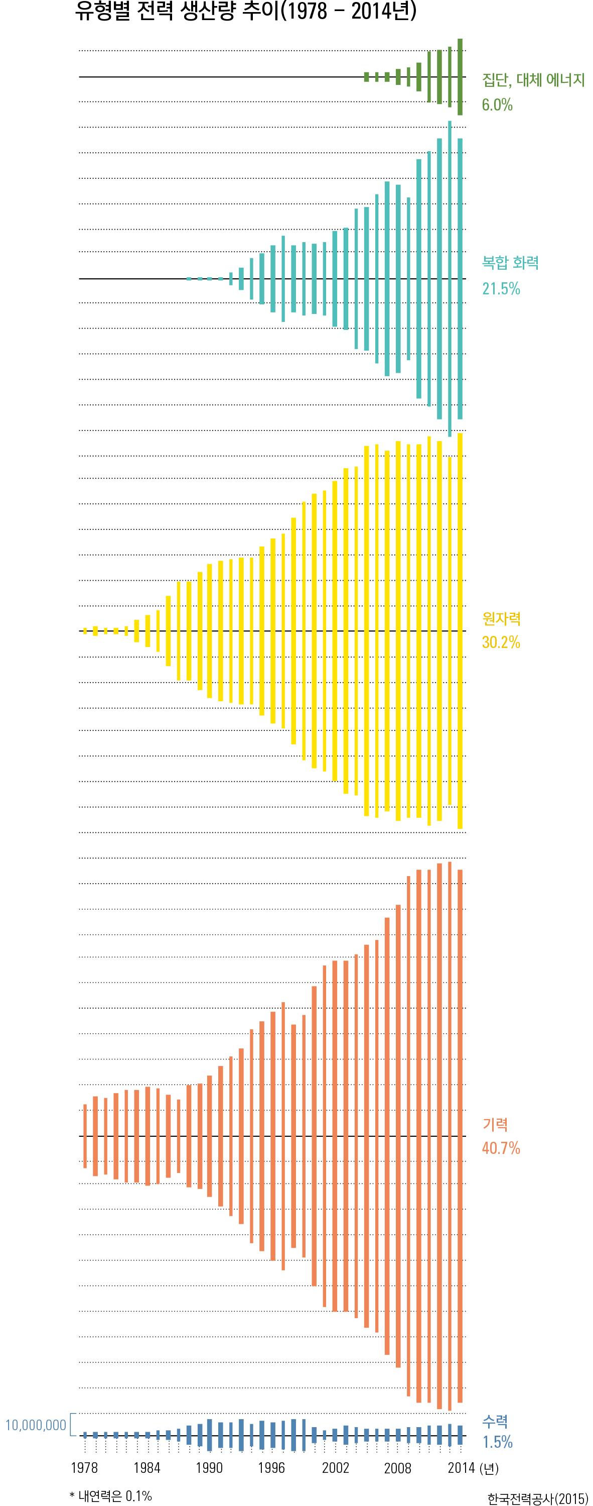 유형별 전력 생산량 추이(1978 – 2014년)