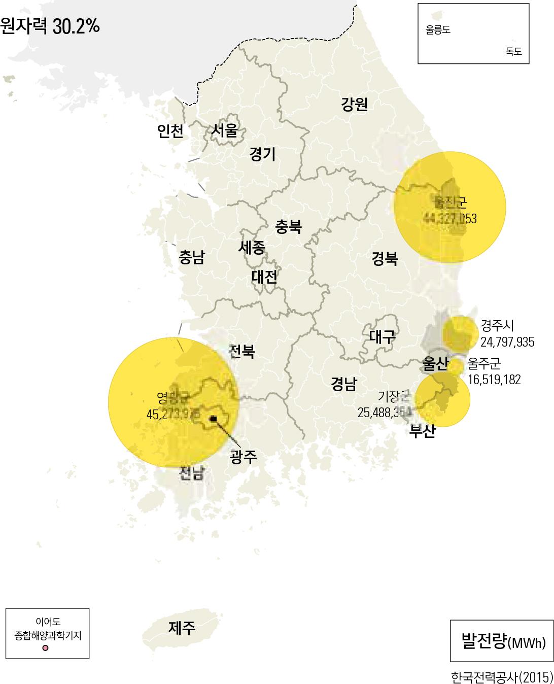 원자력 30.2%