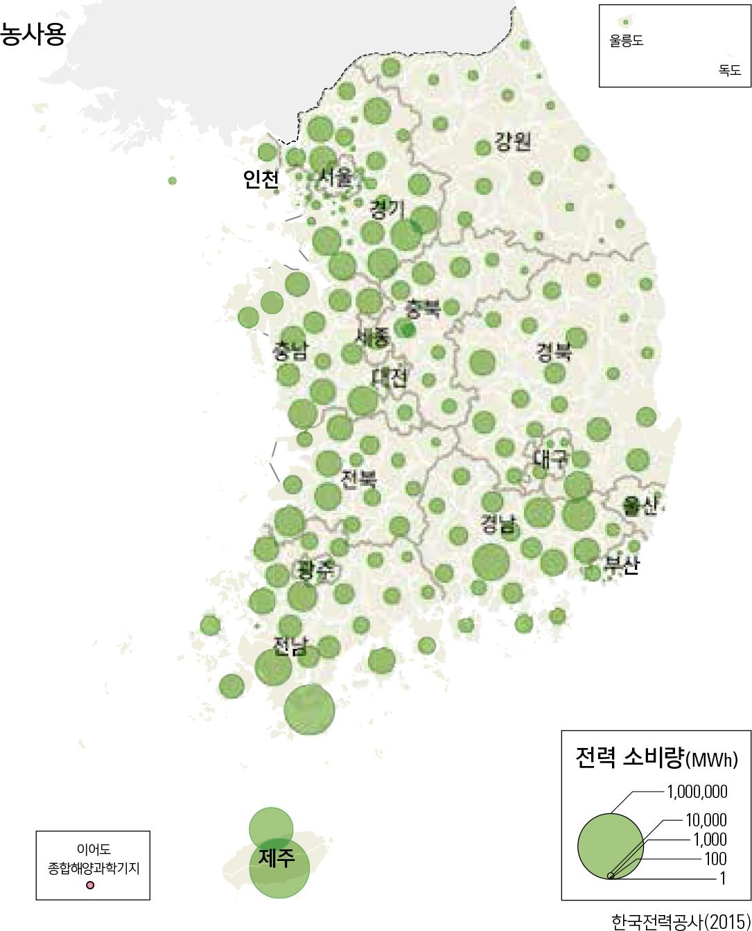 종류별 전력 소비량(2014년) / 농사용