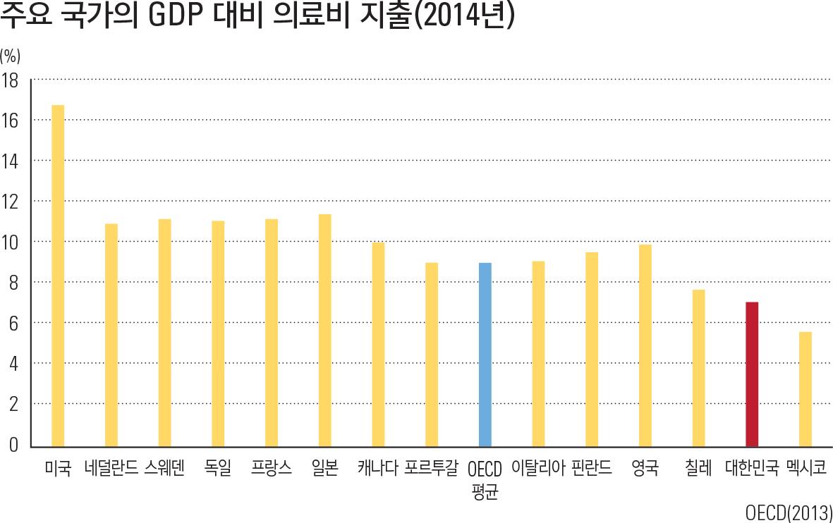 """주요 국가의 GDP 대비 의료비 지출(2014년)<p class=""""oz_zoom"""" zimg=""""http://imagedata.cafe24.com/kor_3/kor3_231-4_2.jpg""""><span style=""""font-family:Nanum Myeongjo;""""><span style=""""font-size:18px;""""><span class=""""label label-danger"""">업데이트 자료 보기</span></span></span></p>"""