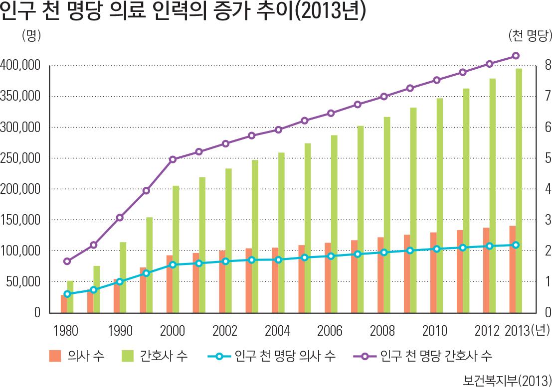 인구 천 명당 의료 인력의 증가 추이(2013년)