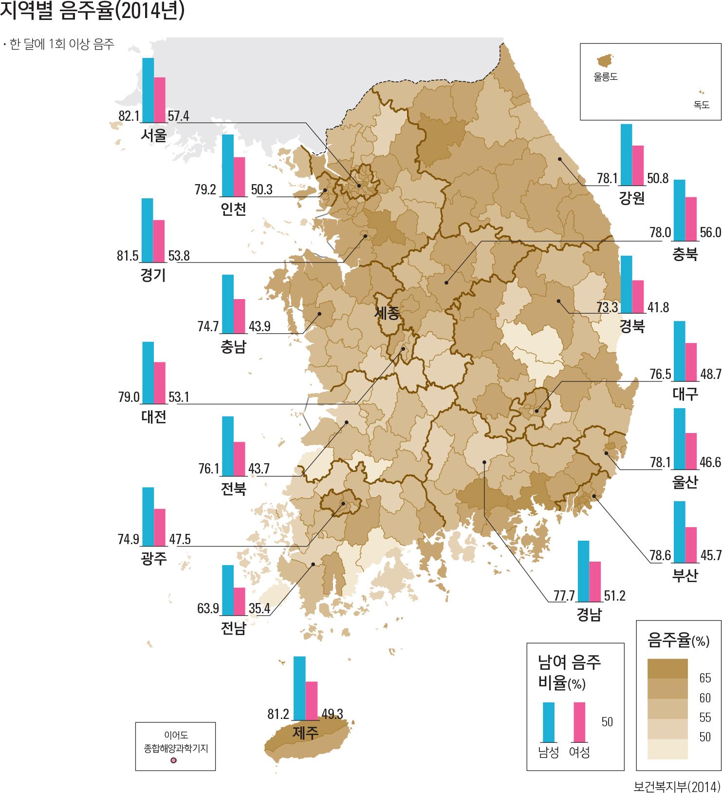 지역별 음주율(2014년)