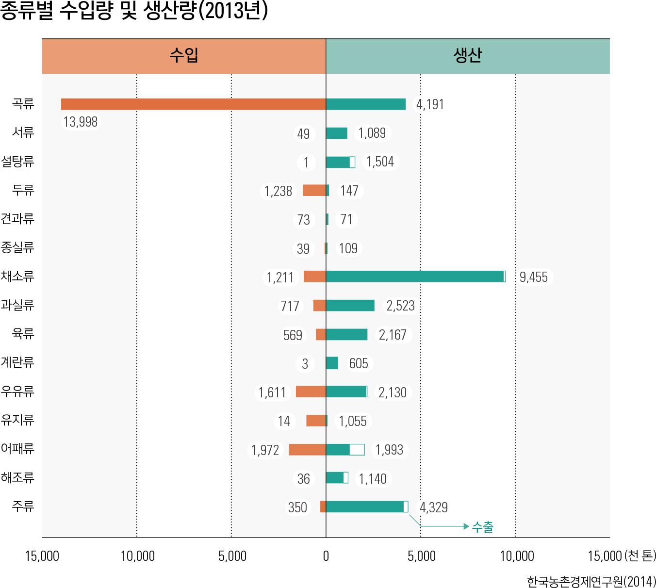 종류별 수입량 및 생산량(2013년)