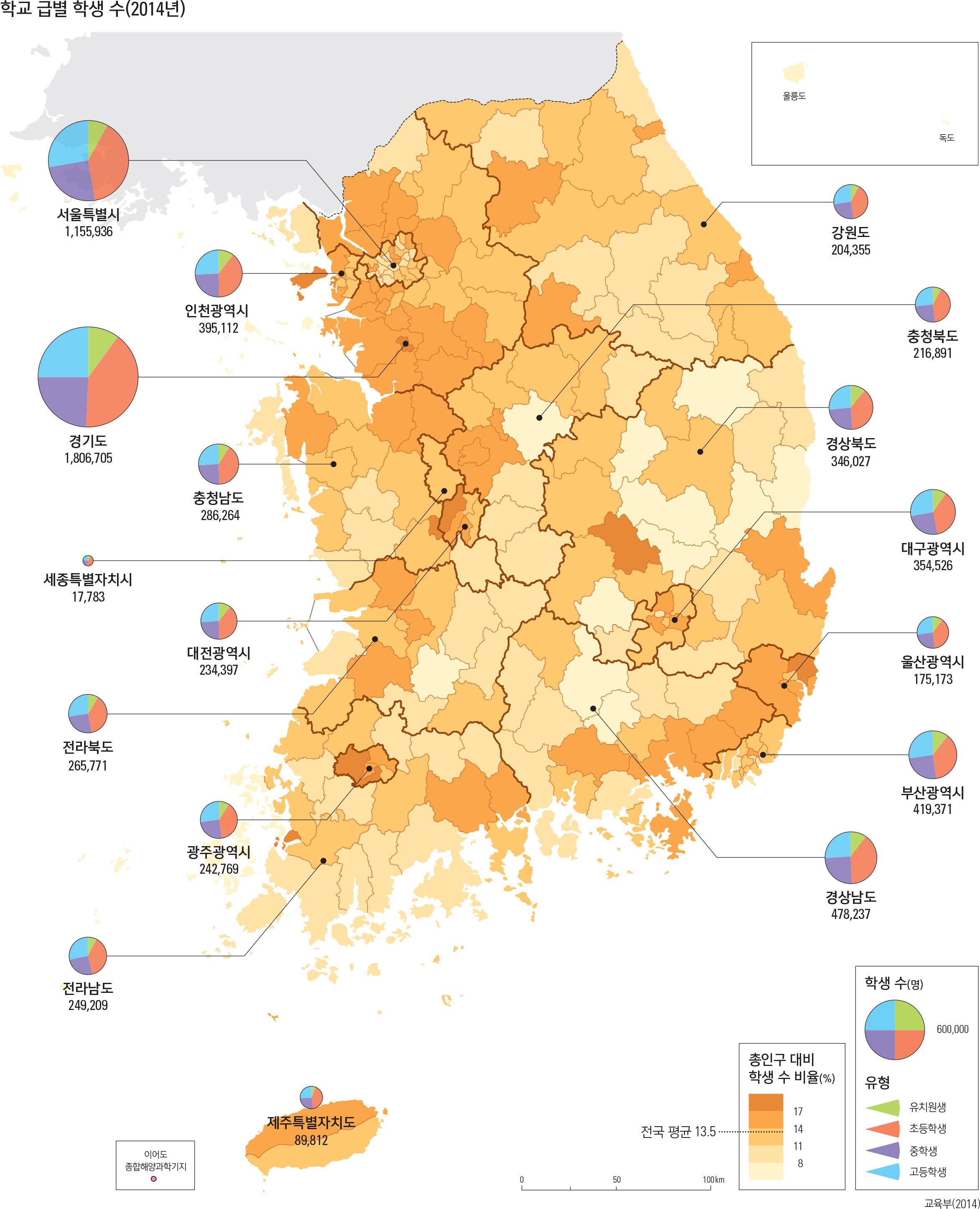 학교 급별 학생 수(2014년)