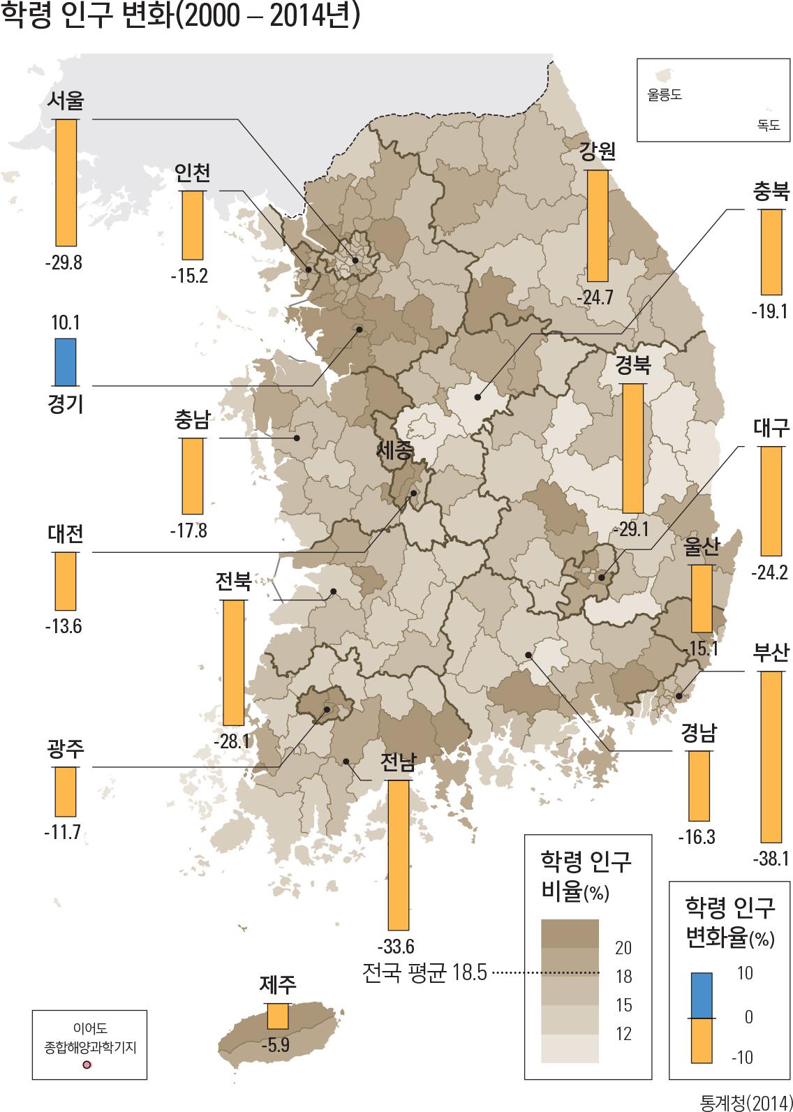 학령 인구 변화(2000 – 2014년)