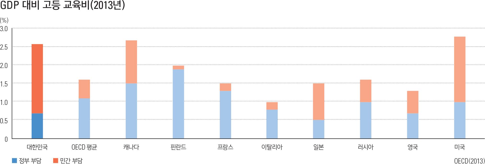 GDP 대비 고등 교육비(2013년)