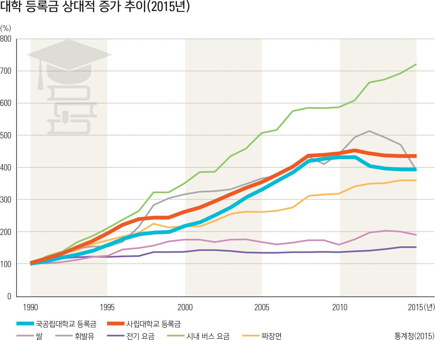 대학 등록금 상대적 증가 추이(2015년)