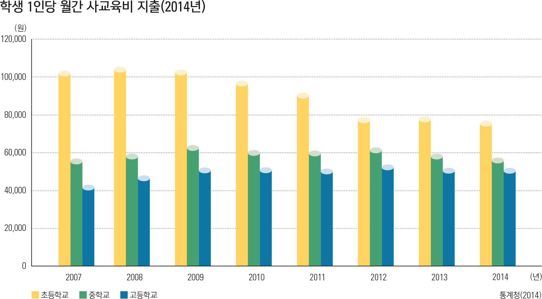 학생 1인당 월간 사교육비 지출(2014년)
