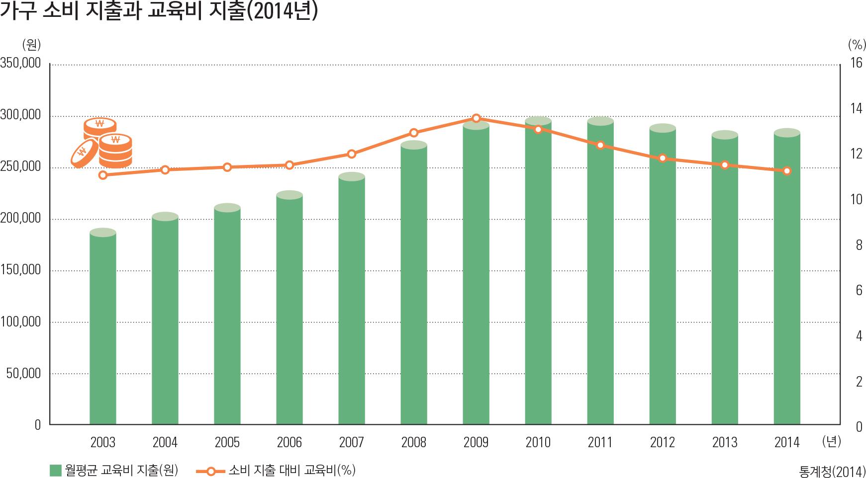 가구 소비 지출과 교육비 지출(2014년)