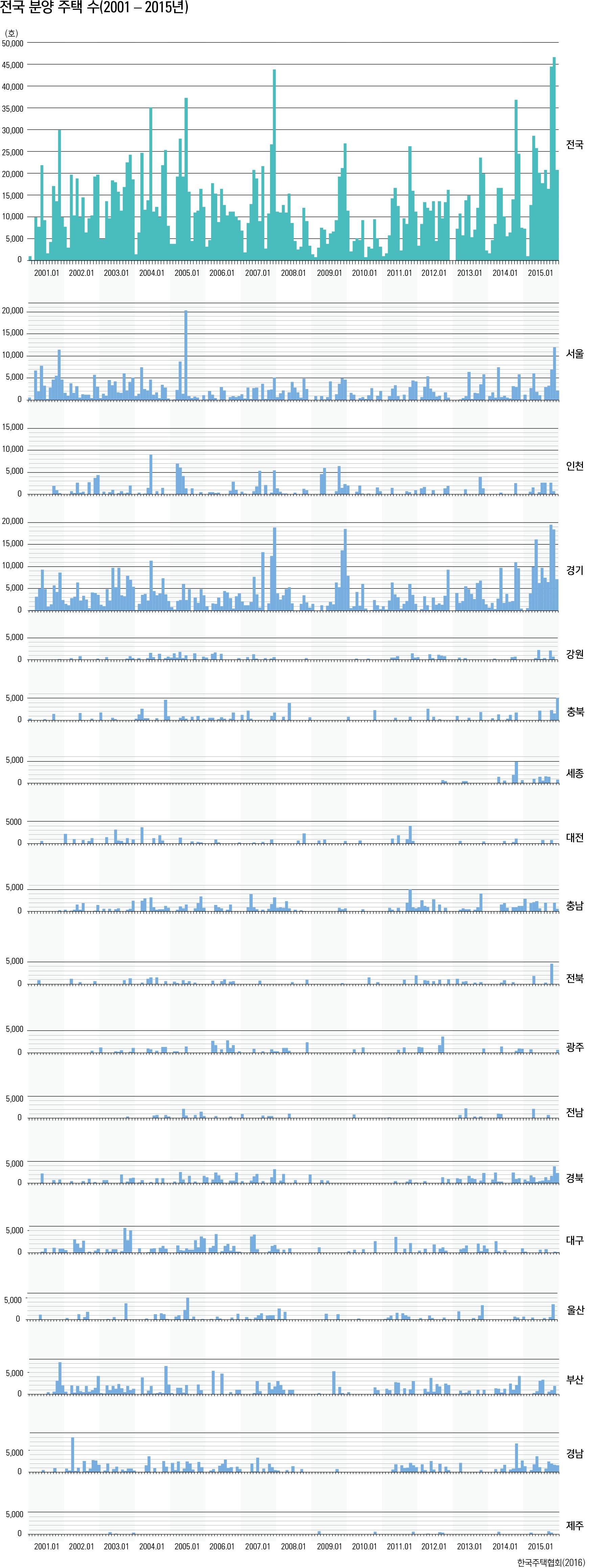 전국 분양 주택 수(2001-2015년)