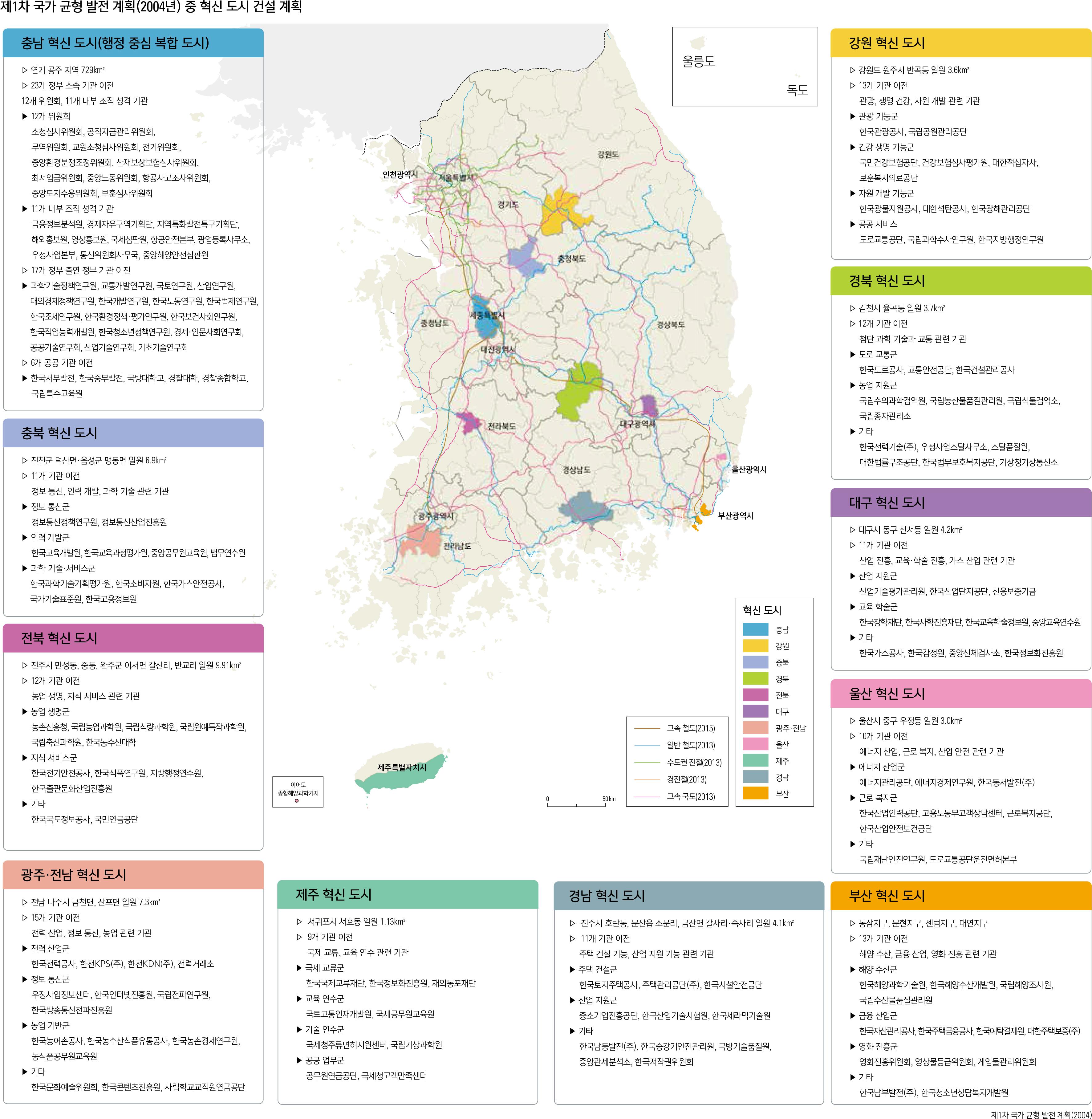 제1차 국가 균형 발전 계획(2004년) 중 혁신 도시 건설 계획