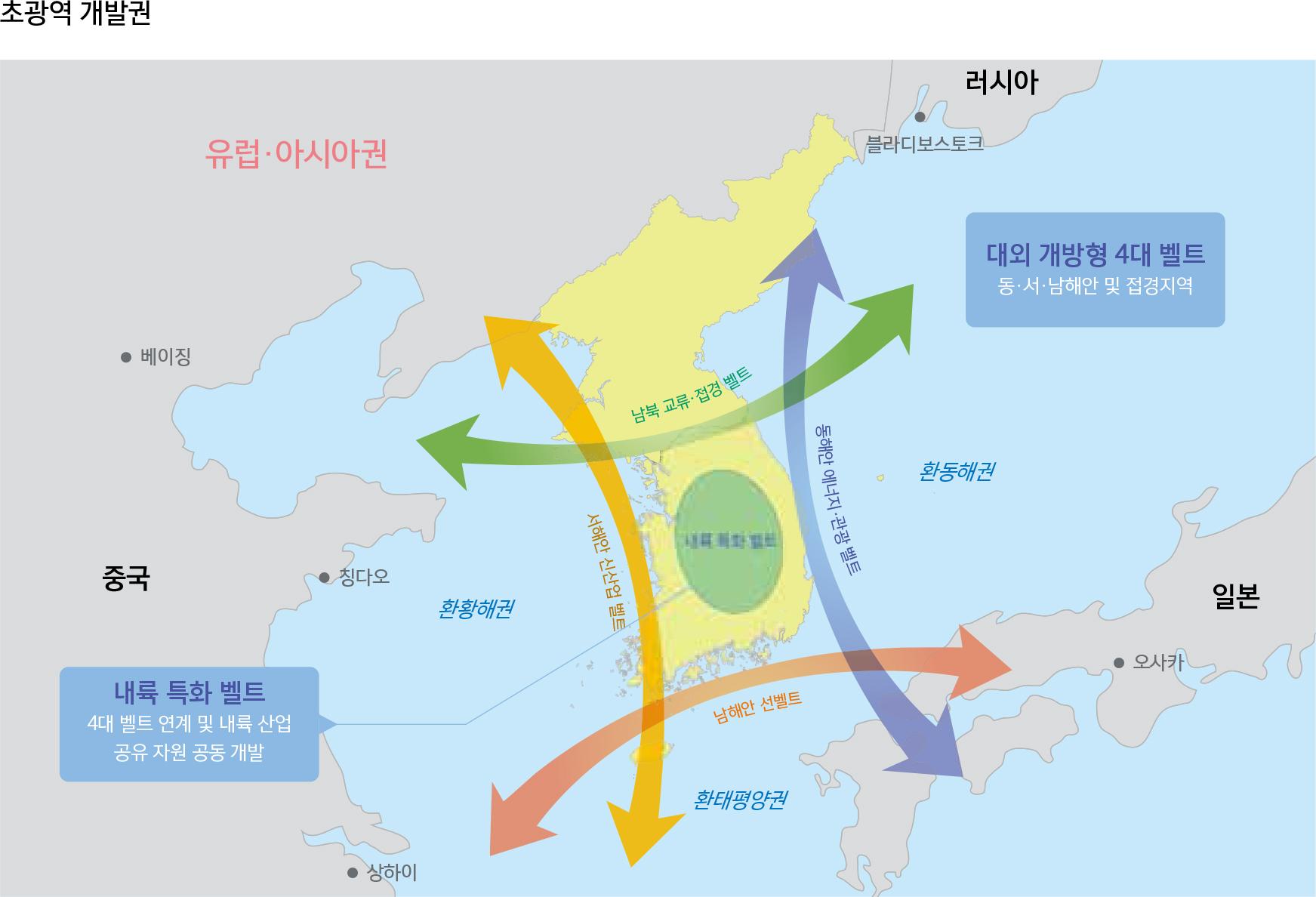 초광역 개발권